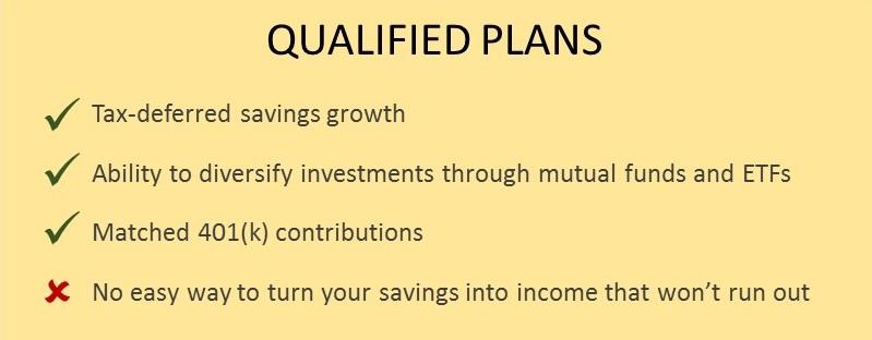 dia-guide-qualified-retirement-plans-401ks-shortfalls-limitations-generate-income