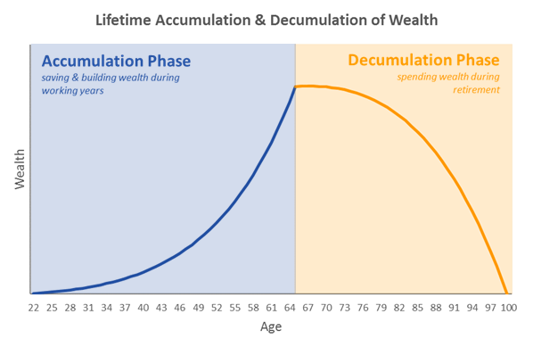 Phases of accumulation and decumulation, or deaccumulation. Build wealth during your working years, and deploy it to cover your expenses in retirement.