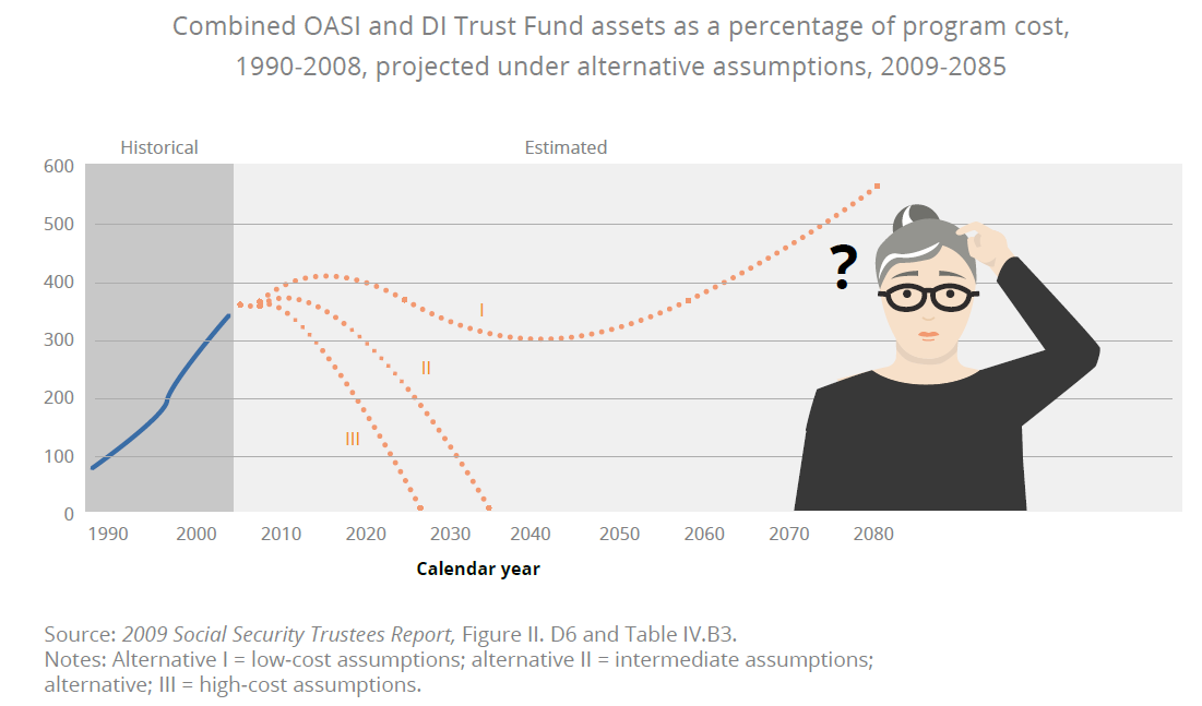 the future of social security com And here's why you should care: the bottom-line message from the 2016  trustees report for current and future social security beneficiaries:.