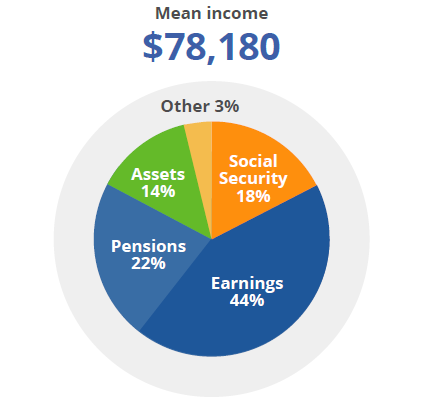 Retirees supplement their Social Security benefits with income from other sources.