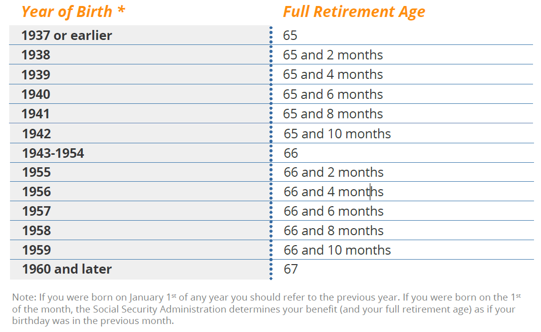Social Security Benefits Full Retirement Ages