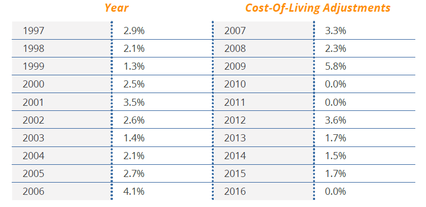 Social Security Cost of Living Adjustments from 1997 to 2016.