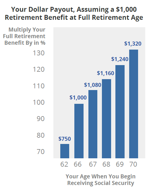 Social Security benefit increases by about 8% each year you delay claiming.