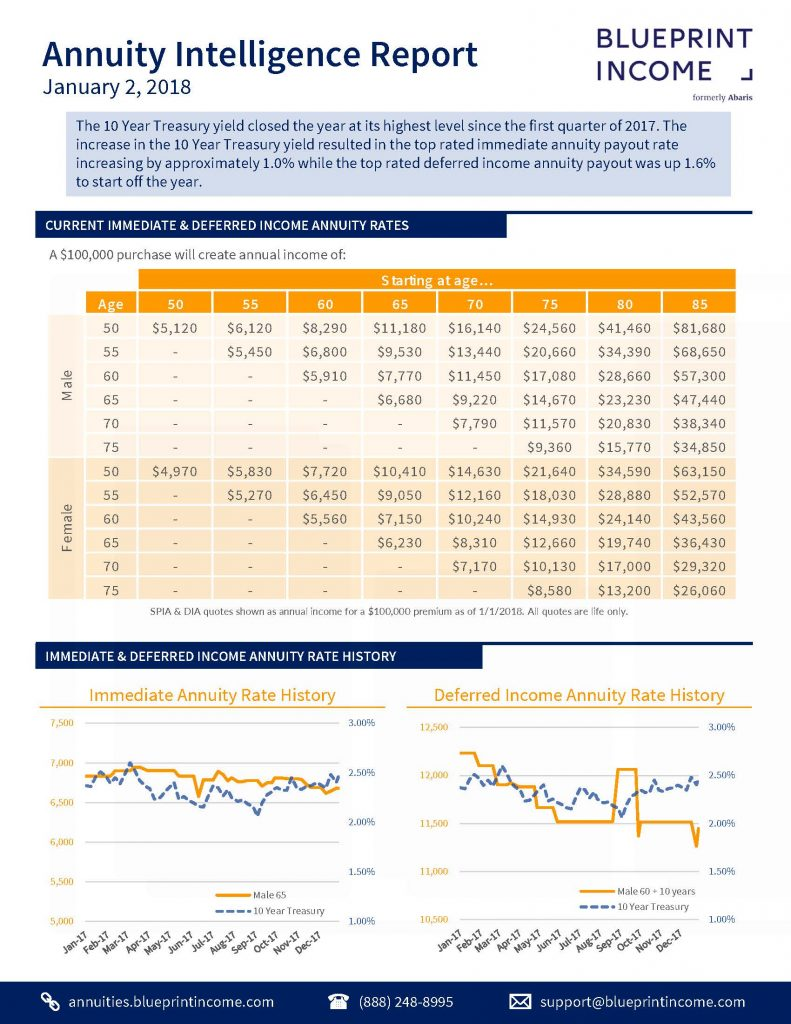 Annuity Quotes January 2018 Fixed Annuity Report  Blueprint Income